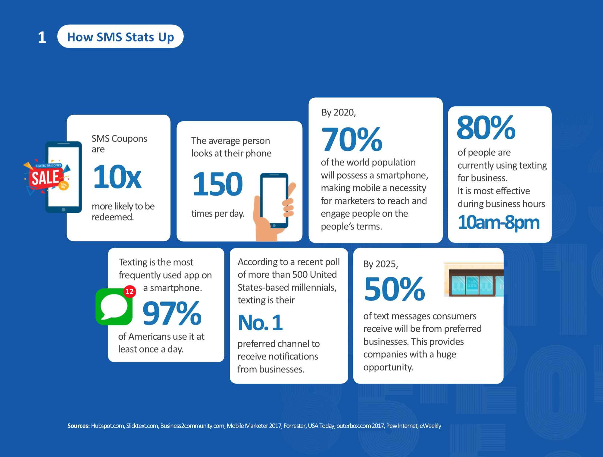 Marketron SMS Powerpoint stats